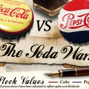 The Soda Wars - Coca Cola Vs. Pepsi