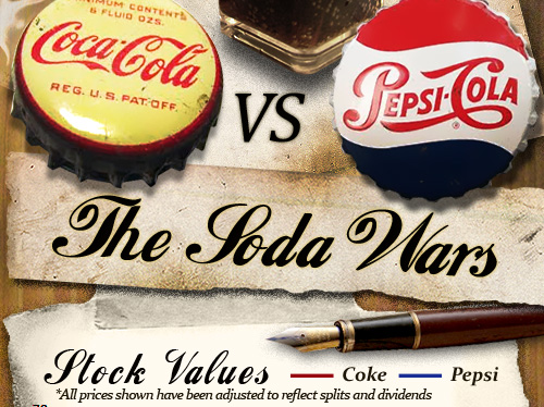 cola wars coke and pepsi in