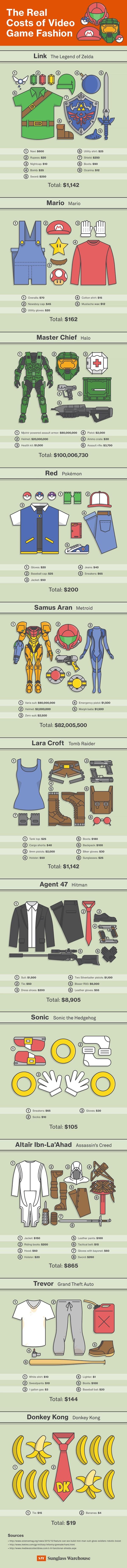 Quanto custam os trajes dos personagens de games?